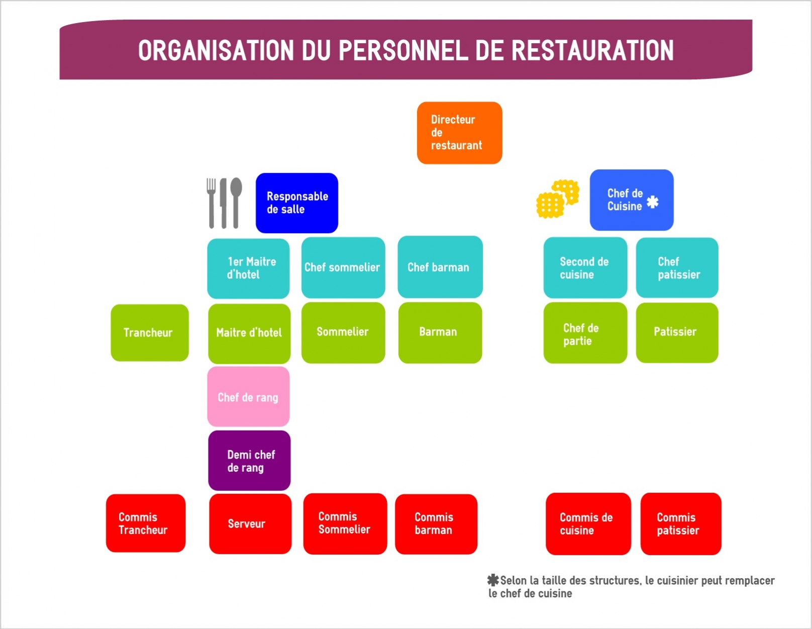 Organigramme mon barman for Offre emploi chef gerant restauration collective